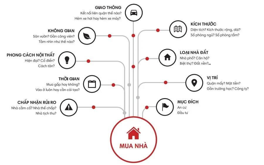 kinh nghiệm mua nhà - Trần Minh BĐS